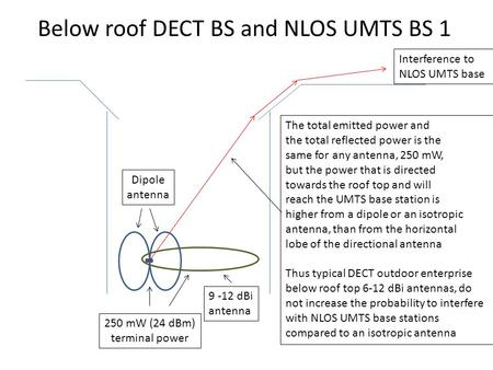 Below roof DECT BS and NLOS UMTS BS 1 Interference to NLOS UMTS base 250 mW (24 dBm) terminal power 9 -12 dBi antenna Dipole antenna The total emitted.