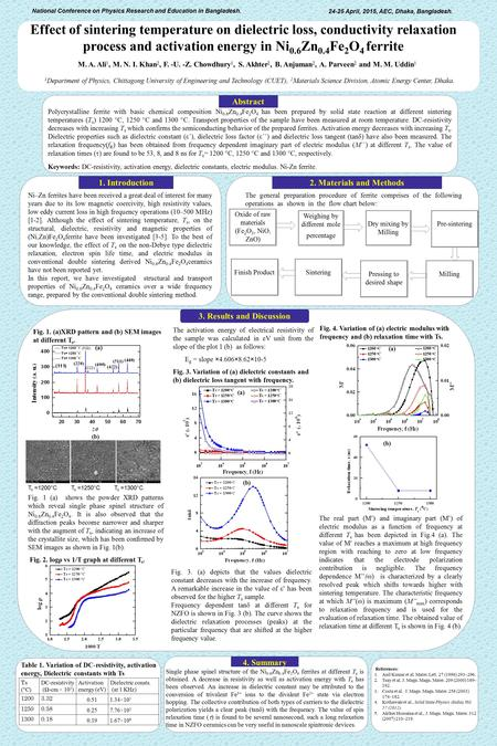 2. Sample Structure Effect of sintering temperature on dielectric loss, conductivity relaxation process and activation energy in Ni 0.6 Zn 0.4 Fe 2 O 4.