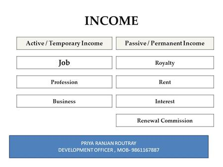 INCOME Active / Temporary IncomePassive / Permanent Income Job Royalty ProfessionRent BusinessInterest Renewal Commission PRIYA RANJAN ROUTRAY DEVELOPMENT.