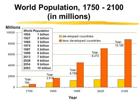 World Population, 1750 - 2100 (in millions) Millions Year Total: 2,516 Total: 5,759 Total: 8,472 Total: 10,185 World Population 18041 billion 19272 billion.