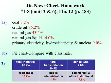 Do Now: Check Homework #1-8 (omit 2 & 6), 11a, 12 (p. 483) 1a) coal 8.2% crude oil 35.2% natural gas 43.5% natural gas liquids 4.0% primary electricity,