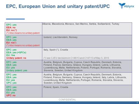 CONFIDENTIAL 1 EPC, European Union and unitary patent/UPC EPC: yes EEA: no EU: no (*) (*) Also means no unitary patent Albania, Macedonia, Monaco, San.
