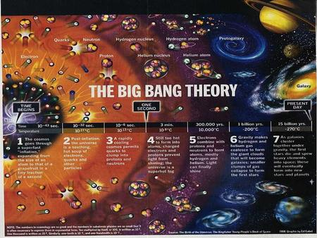 General Concepts The Universe began with an explosion, the big bang, over 13 billion years ago. Our galaxy, the Milky Way, contains billions of stars.