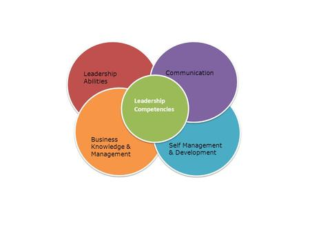 Leadership Abilities Business Knowledge & Management Business Knowledge & Management Self Management & Development Communication Leadership Competencies.