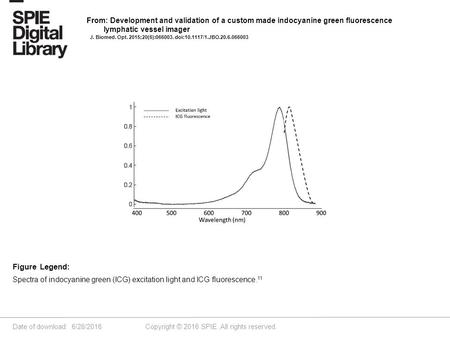 Date of download: 6/28/2016 Copyright © 2016 SPIE. All rights reserved. Spectra of indocyanine green (ICG) excitation light and ICG fluorescence. 11 Figure.