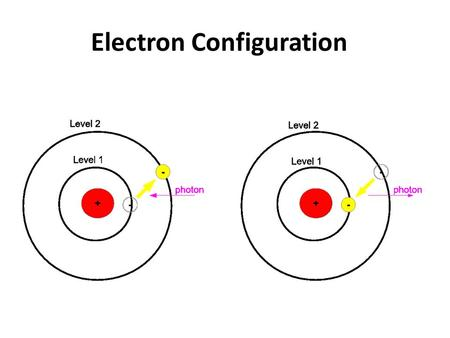 Electron Configuration. The Electromagnetic Spectrum High frequency Short wavelength High energy lower frequency longer wavelength lower energy Know.