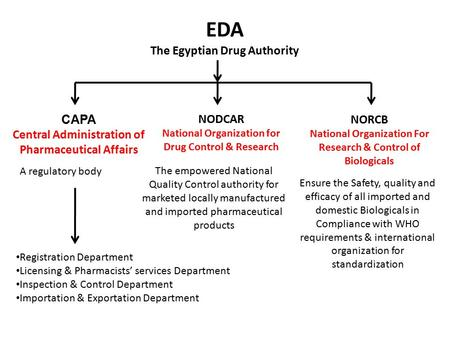 CAPA Central Administration of Pharmaceutical Affairs EDA The Egyptian Drug Authority NODCAR National Organization for Drug Control & Research The empowered.