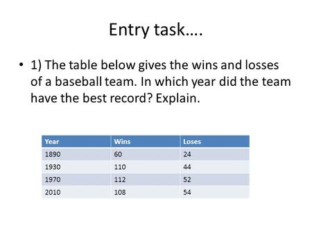 Entry task…. 1) The table below gives the wins and losses of a baseball team. In which year did the team have the best record? Explain. YearWinsLoses 18906024.