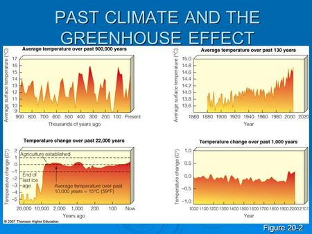 PAST CLIMATE AND THE GREENHOUSE EFFECT Figure 20-2.