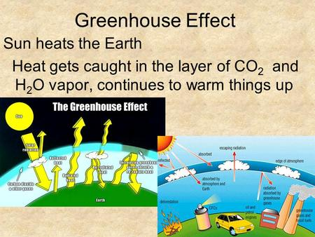 Greenhouse Effect Sun heats the Earth Heat gets caught in the layer of CO 2 and H 2 O vapor, continues to warm things up.