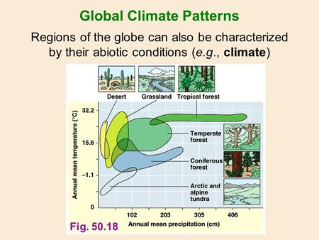 Fig. 50.18 Global Climate Patterns Regions of the globe can also be characterized by their abiotic conditions (e.g., climate)