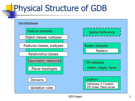 GIS Project1 Physical Structure of GDB Geodatabase Feature datasets Object classes, subtypes Features classes, subtypes Relationship classes Geometric.