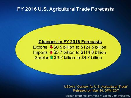 FY 2016 U.S. Agricultural Trade Forecasts Changes to FY 2016 Forecasts Exports $0.5 billion to $124.5 billion Imports $3.7 billion to $114.8 billion Surplus.