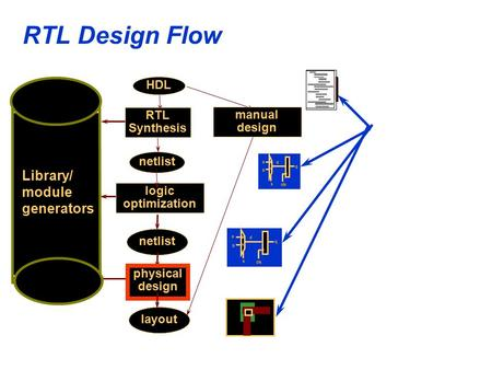 RTL Design Flow RTL Synthesis HDL netlist logic optimization netlist Library/ module generators physical design layout manual design a b s q 0 1 d clk.