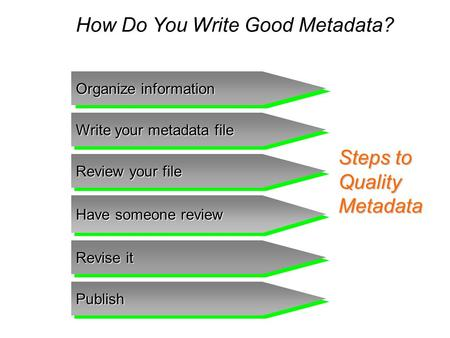 How Do You Write Good Metadata? Steps to Quality Metadata Organize information Write your metadata file Review your file Have someone review Revise it.