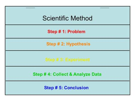 Step # 5: Conclusion Step # 4: Collect & Analyze Data Step # 3: Experiment Step # 2: Hypothesis Step # 1: Problem Scientific Method.
