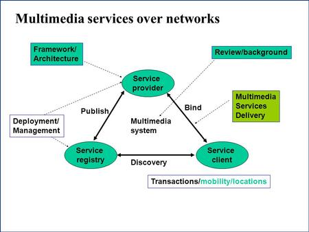 1 Multimedia services over networks Service provider Service client Service registry Publish Discovery Bind Multimedia system Review/background Framework/