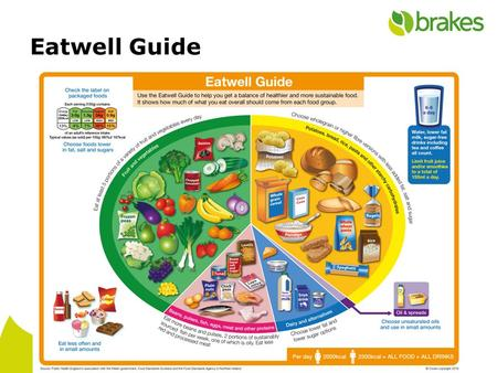 Eatwell Guide. Fruit & vegetables Fresh, frozen, canned, dried, juiced - 150ml max Vitamin C - healthy skin and iron absorption Vitamin A - growth & repair.