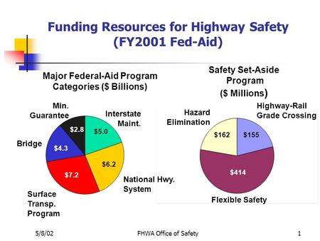 5/8/02FHWA Office of Safety1 Funding Resources for Highway Safety (FY2001 Fed-Aid) $1.4 $5.6 Min. Guarantee Bridge Surface Transp. Program National Hwy.