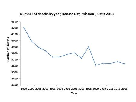 Age-adjusted death rates by type of cancer by race, Kansas City, Missouri, 2009-2013 Death rateDisparity ratio Causes of cancer 2020 objectiveAllWhiteBlackWhiteBlack.