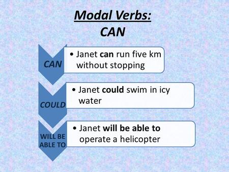 Modal Verbs: CAN CAN Janet can run five km without stopping COULD Janet could swim in icy water WILL BE ABLE TO Janet will be able to operate a helicopter.