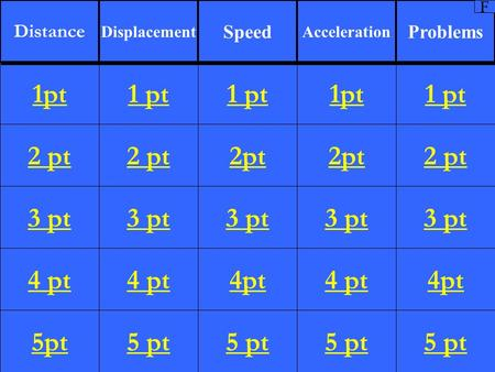 2 pt 3 pt 4 pt 5pt 1 pt 2 pt 3 pt 4 pt 5 pt 1 pt 2pt 3 pt 4pt 5 pt 1pt 2pt 3 pt 4 pt 5 pt 1 pt 2 pt 3 pt 4pt 5 pt 1pt Distance Displacement Speed Acceleration.