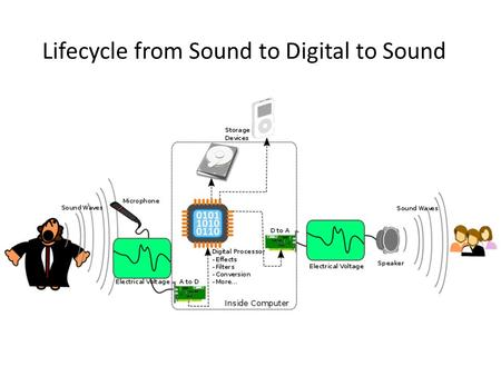 Lifecycle from Sound to Digital to Sound. Characteristics of Sound Amplitude Wavelength (w) Frequency ( ) Timbre Hearing: [20Hz – 20KHz] Speech: [200Hz.