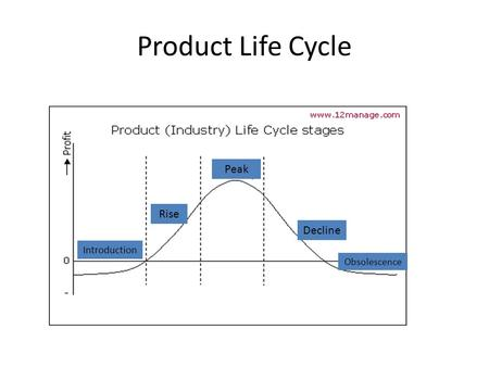 Product Life Cycle Rise Peak Obsolescence Decline Introduction.