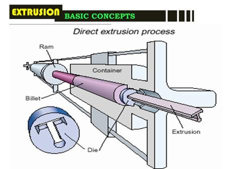 It makes components, which have a constant cross-section over any length BASIC CONCEPTS EXTRUSION  Extrusion setup consists of a cylinder, a die plate,