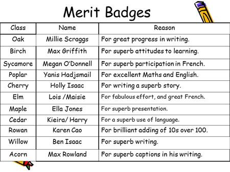 Merit Badges ClassNameReason OakMillie ScraggsFor great progress in writing. BirchMax GriffithFor superb attitudes to learning. SycamoreMegan O'DonnellFor.