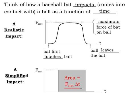 A Realistic Impact: A _________ Impact: F net Think of how a baseball bat _________ (comes into contact with) a ball as a function of _________. bat first.