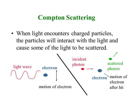 Compton Scattering When light encounters charged particles, the particles will interact with the light and cause some of the light to be scattered. incident.