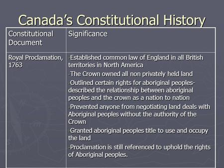 Canada's Constitutional History Constitutional Document Significance Royal Proclamation, 1763 - Established common law of England in all British territories.