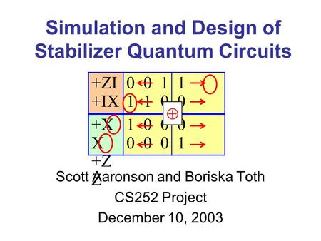 Simulation and Design of Stabilizer Quantum Circuits Scott Aaronson and Boriska Toth CS252 Project December 10, 2003 +X X +Z Z +ZI +IX 0 0 1 1 1 1 0 0.