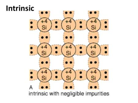 Intrinsic. N-Type P-Type The Diode and PN Junction.