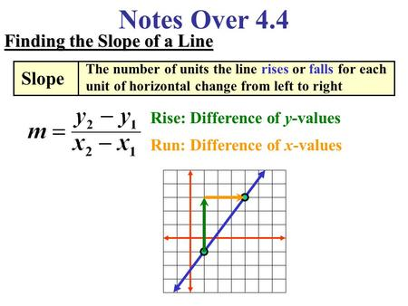 Notes Over 4.4 Finding the Slope of a Line Slope The number of units the line rises or falls for each unit of horizontal change from left to right Rise: