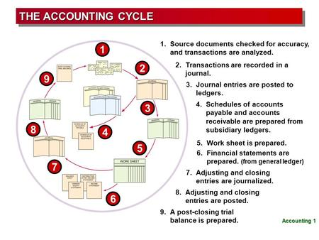 1 1.Source documents checked for accuracy, and transactions are analyzed. 9 9.A post-closing trial balance is prepared. 2 2.Transactions are recorded in.
