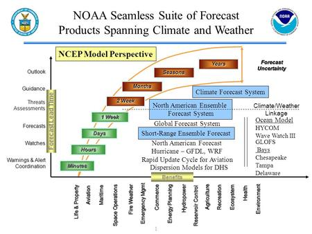 1 NOAA Seamless Suite of Forecast Products Spanning Climate and Weather Climate/Weather Linkage ForecastUncertaintyForecastUncertainty Minutes Hours Days.
