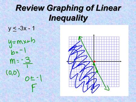 Review Graphing of Linear Inequality y < -3x - 1.