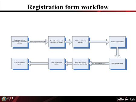 Registration form workflow. New registration Visitors should be directed to the following URL: