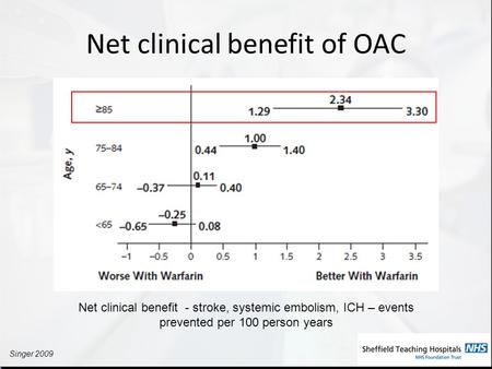Net clinical benefit of OAC