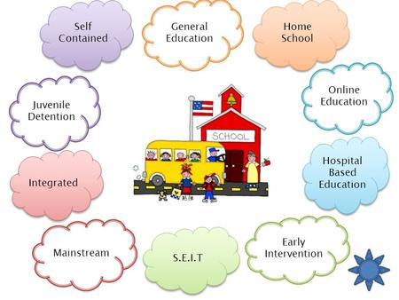 General Education Self Contained Self Contained Juvenile Detention Integrated Home School Home School S.E.I.T Online Education Hospital Based Education.