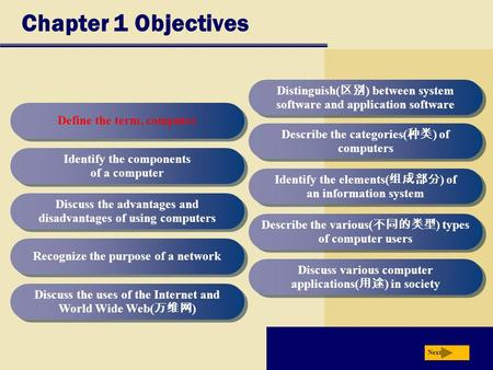 Chapter 1 Objectives Define the term, computer Identify the components of a computer Discuss the advantages and disadvantages of using computers Recognize.