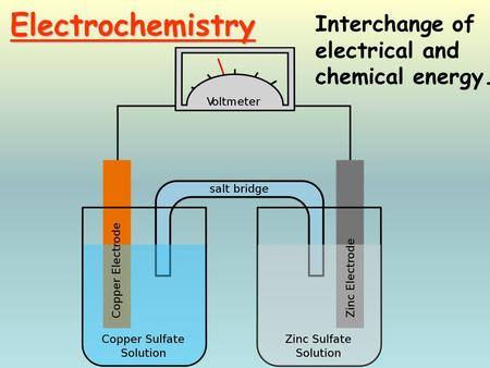 Electrochemistry Interchange of electrical and chemical energy.