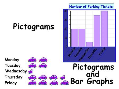 40 Number of Parking Tickets 0 10 20 30 Monday Tuesday Wednesday Thursday Friday Pictograms and Pictograms Thursday Wednesday Tuesday Monday Bar Graphs.