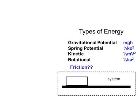 Types of Energy Gravitational Potentialmgh Kinetic½mV 2 Spring Potential½kx 2 Rotational½I ω 2 Friction?? system.