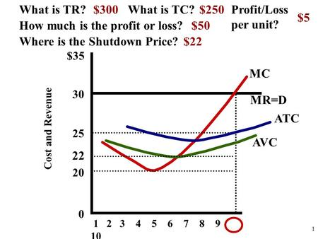 $35 30 25 20 0 Cost and Revenue 1 2 3 4 5 6 7 8 9 10 MC AVC ATC MR=D How much is the profit or loss? What is TR?What is TC? Where is the Shutdown Price?
