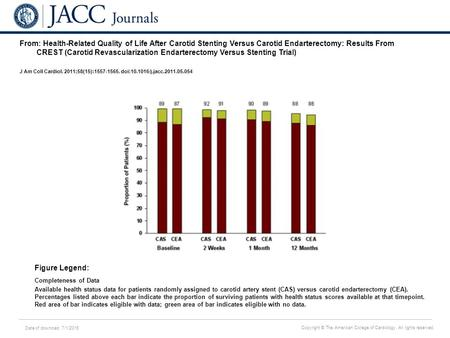 Date of download: 7/1/2016 Copyright © The American College of Cardiology. All rights reserved. From: Health-Related Quality of Life After Carotid Stenting.
