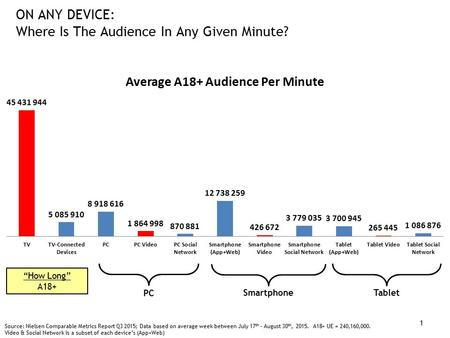 """How Long"" A18+ ON ANY DEVICE: Where Is The Audience In Any Given Minute? PC Smartphone Tablet Source: Nielsen Comparable Metrics Report Q3 2015; Data."