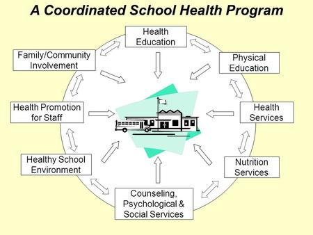 Health Education Family/Community Involvement Physical Education Health Promotion for Staff Health Services Healthy School Environment Nutrition Services.